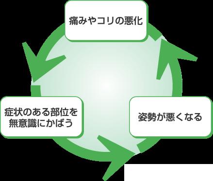 illust_cycle